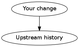 your change → upstream history