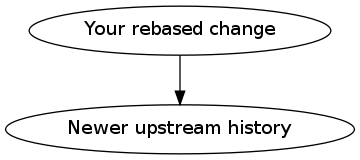 your rebased change → newer upstream history