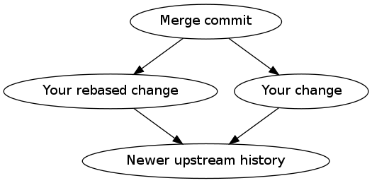 merge commit → (your change, once rebased and once not) →  newer upstream history