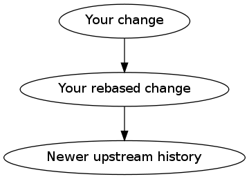 your change → your rebased change → newer upstream history